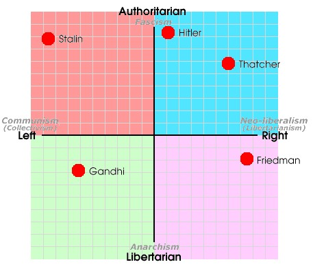 boards threads political compass test