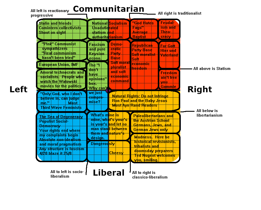 political chart meme comp funny pictures