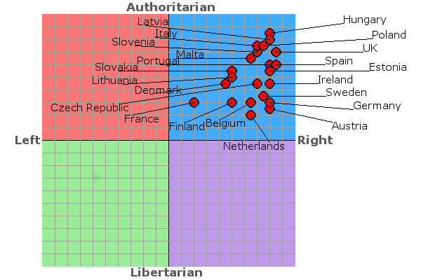 post nasharchy only political compass that matters