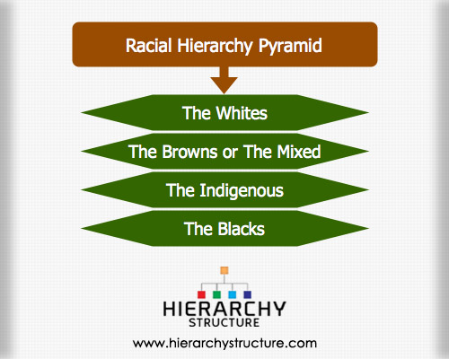 the american pattern of racial hierarchy throughout history Ap us history: period 2: 1607-1754 leading to the development of a rigid racial hierarchy the growth of an atlantic economy throughout the 18th century.