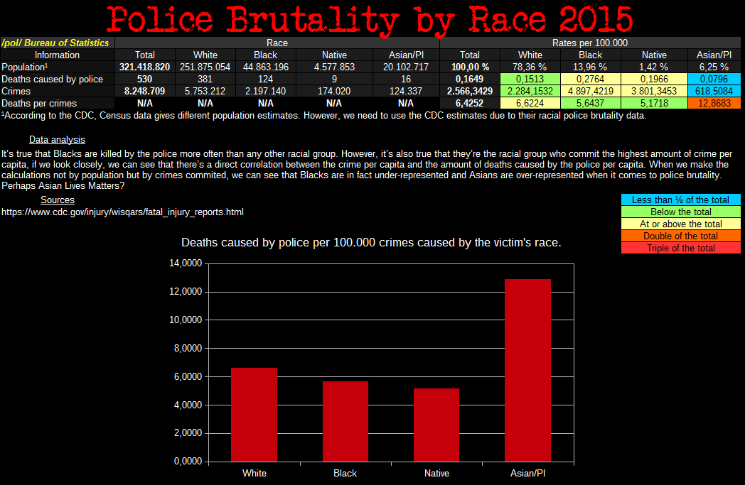 a look at the causes of police brutality