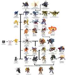 Hawkmon Evolution Chart
