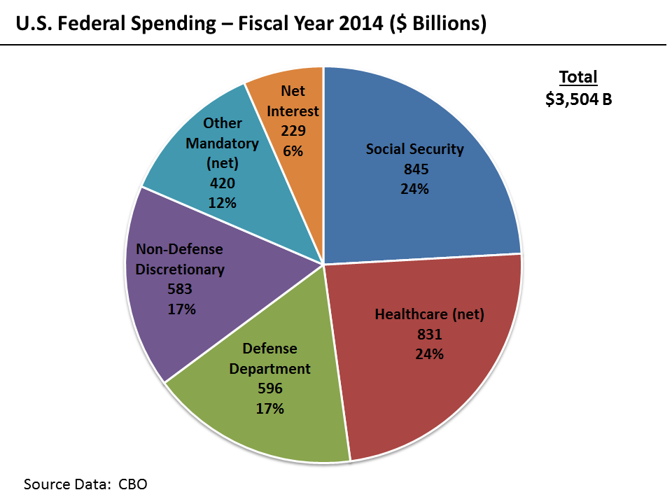 Us Military What Is The Us Military Budget For 2013