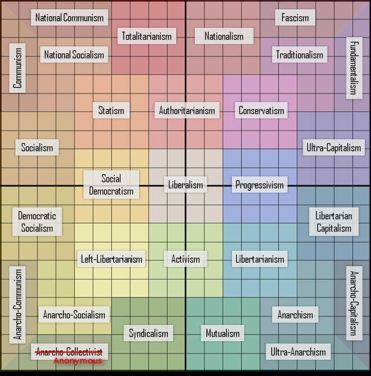 an analysis and a comparison of communism and liberalism