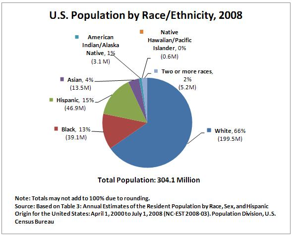 The growing asian indian american population in the united states