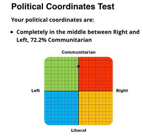 boards threads political compass test post your results